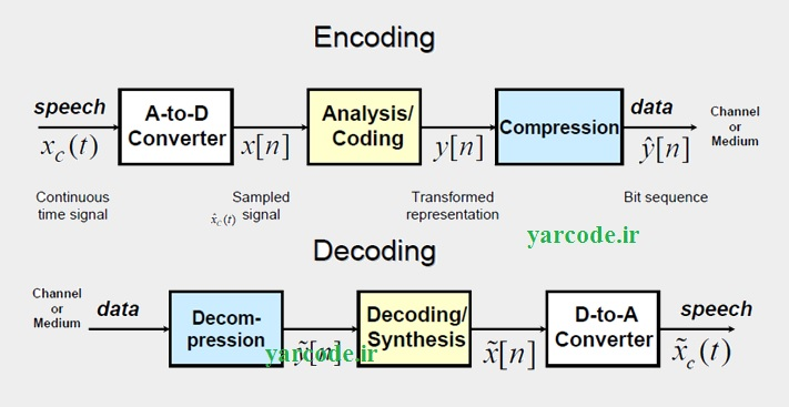 yarcode.ir-Encoding Decoding