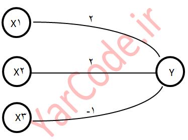 نمونه ساده شبکه مک کلاچ پیتز